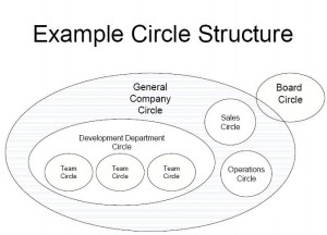 Holacracy.Example_Circle_Structure